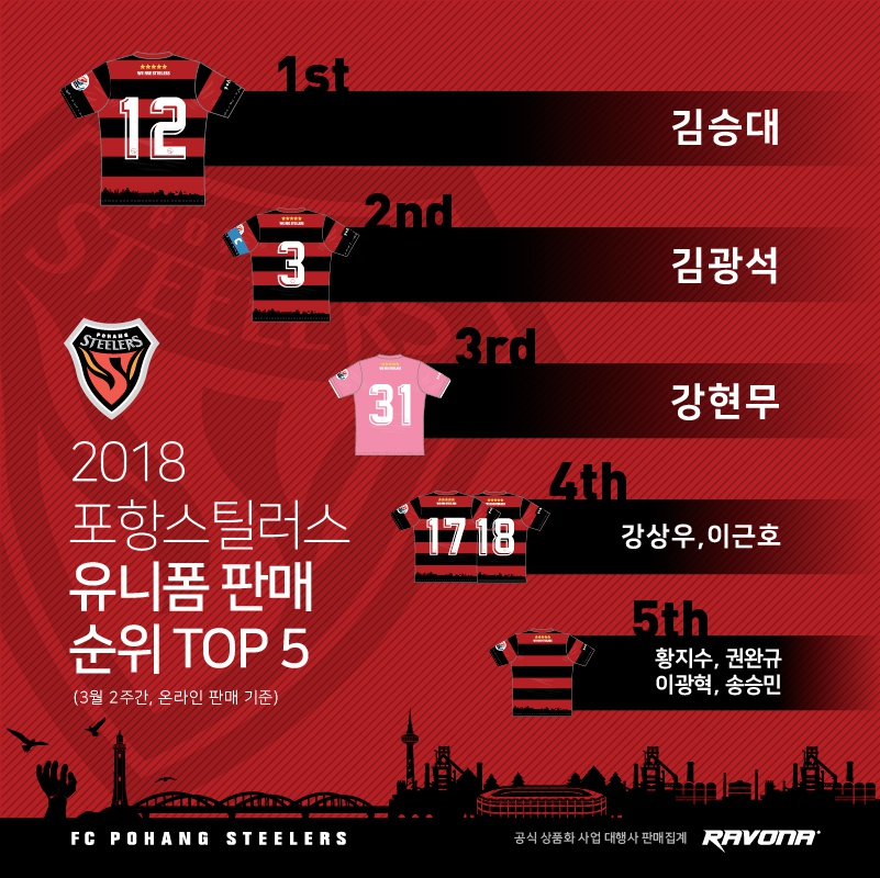 '에이스' 김승대, 포항 유니폼 판매 선두 질주_이미지