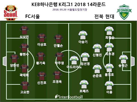 '닥공의 위력' 전북, 10명 싸운 서울 4-0 대파...전반기만 11승